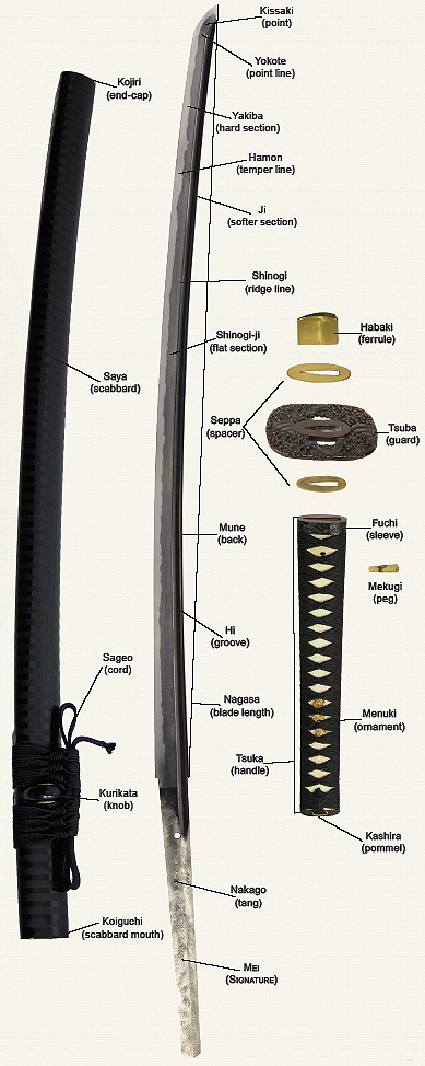 Japanese Sword Terminology Diagram